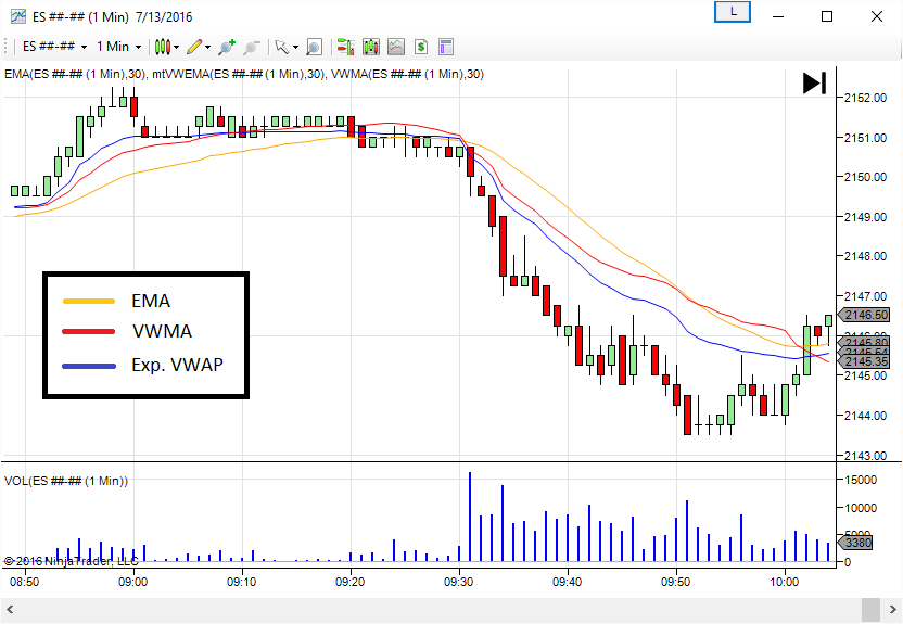 All You Need to Know About the VWAP Indicator » Strafx