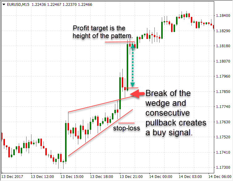 Day Trading Strategy: Breakout Trading