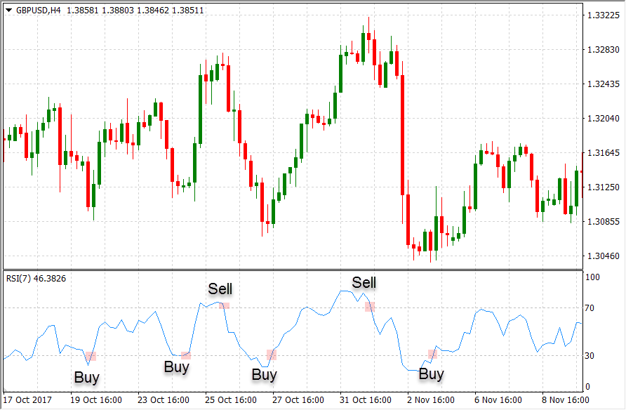 How to Trade the RSI Indicator