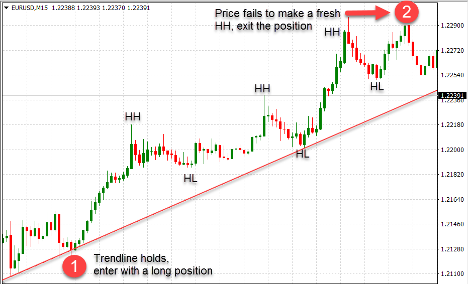Day trading trend following strategies