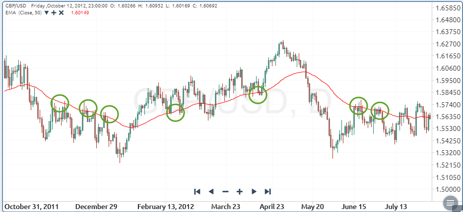 How to Use Moving Averages to Find Trading Opportunities