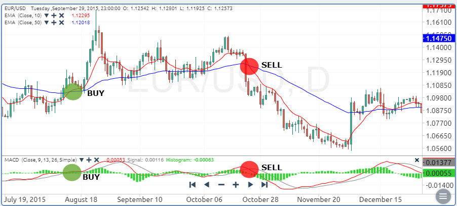 How to Use Moving Averages to Find Trading Opportunities?