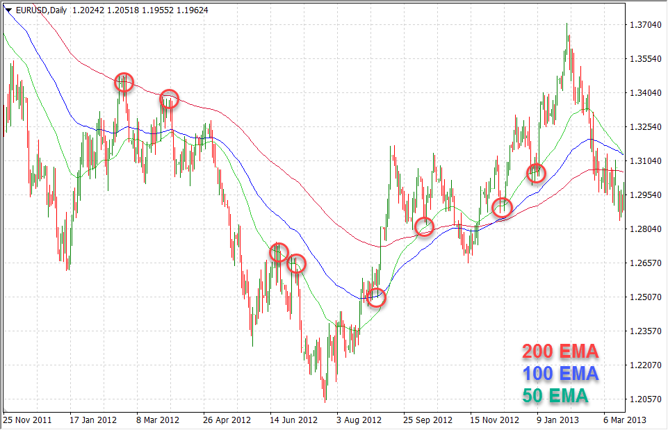 Use Moving Averages to Find Trading Opportunities
