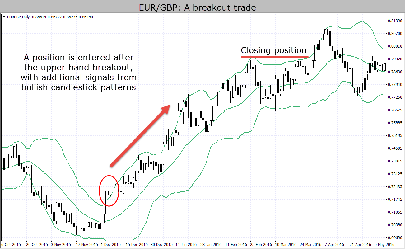 Trading with Oscillators and Trend-Following Indicators